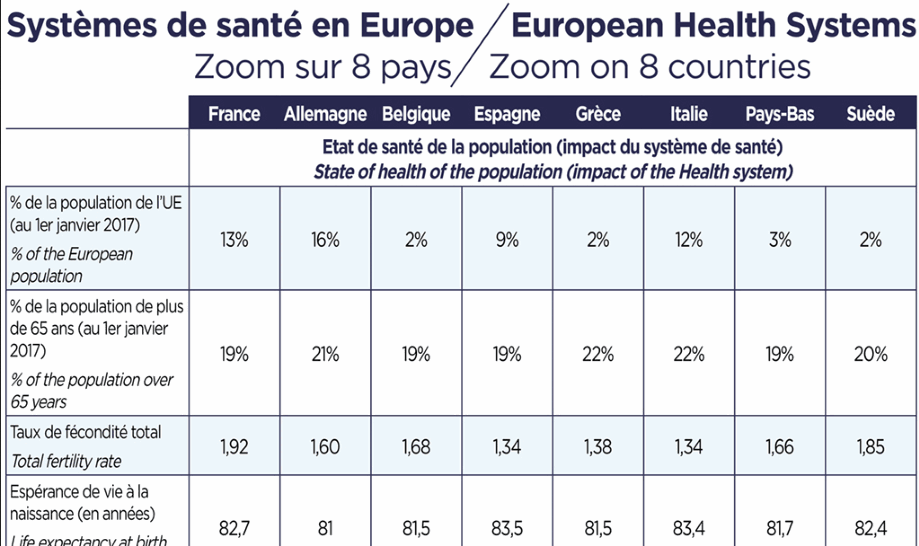 European Health Sytems - Zoom on 8 countries