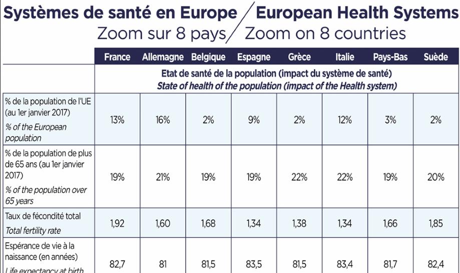 Systèmes de santé en Europe - Zoom sur 8 pays
